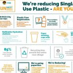 RYCS introduces single-use plastic management